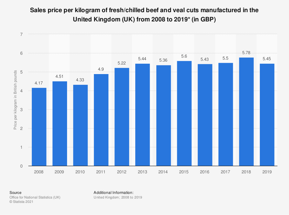Statistic: Sales price per kilogram of fresh/chilled beef and veal cuts manufactured in the United Kingdom (UK) from 2008 to 2017* (in GBP) | Statista