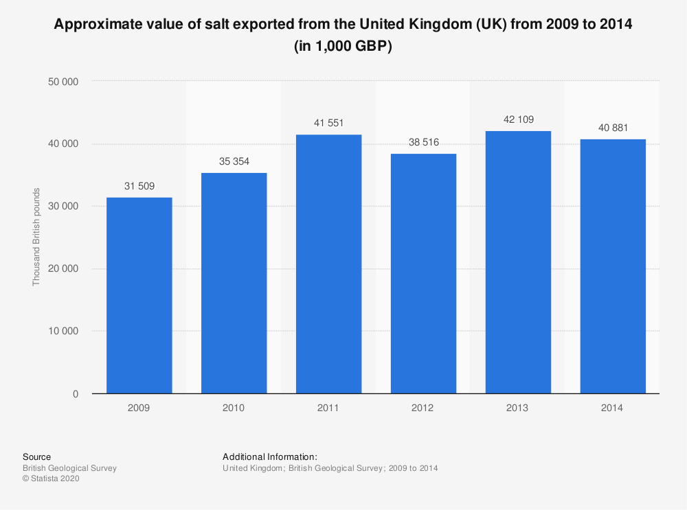 Statistic: Approximate value of salt exported from the United Kingdom (UK) from 2009 to 2014 (in 1,000 GBP)   Statista