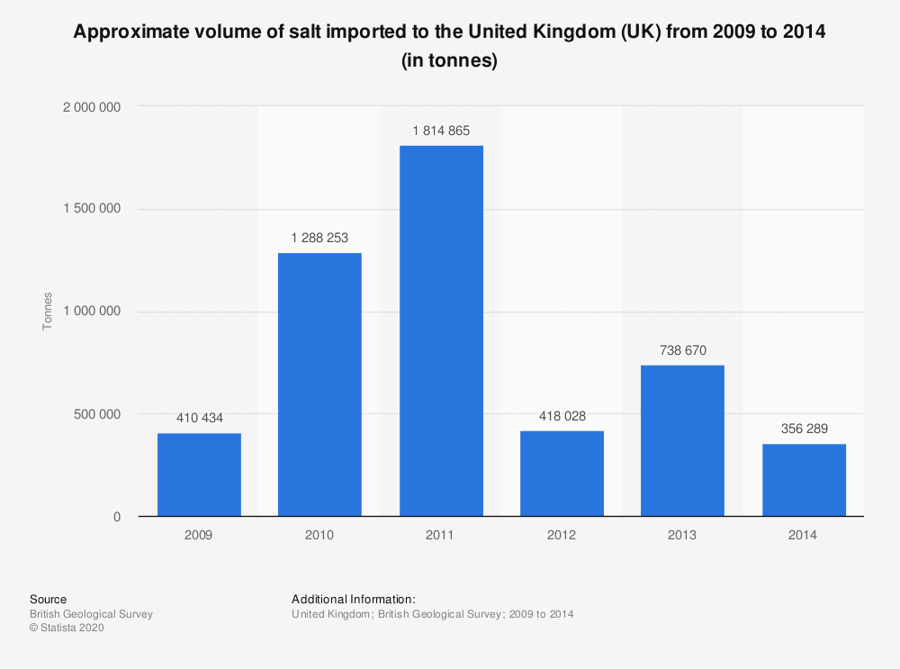 Statistic: Approximate volume of salt imported to the United Kingdom (UK) from 2009 to 2014 (in tonnes) | Statista