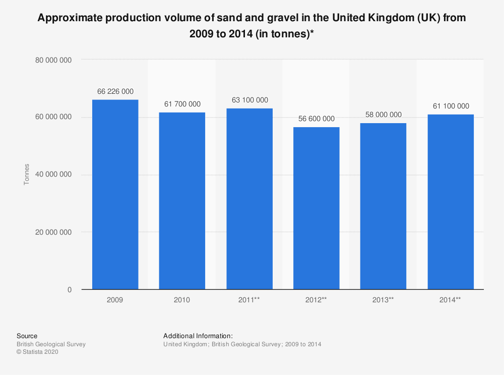 Statistic: Approximate production volume of sand and gravel in the United Kingdom (UK) from 2009 to 2014 (in tonnes)* | Statista