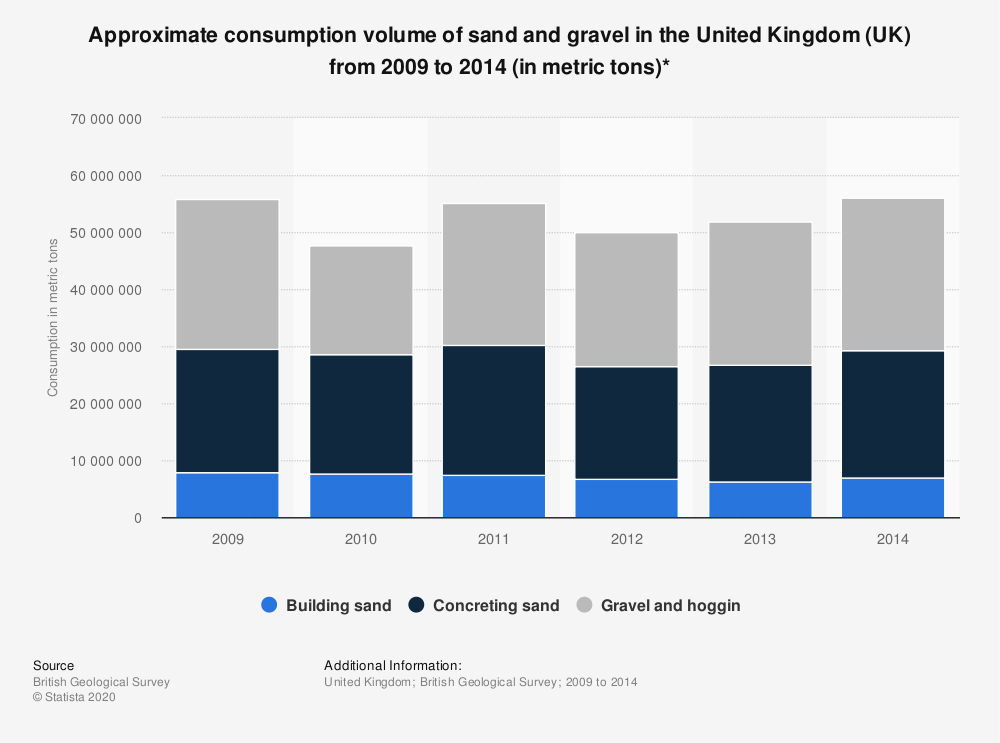 Statistic: Approximate consumption volume of sand and gravel in the United Kingdom (UK) from 2009 to 2014 (in metric tons)* | Statista