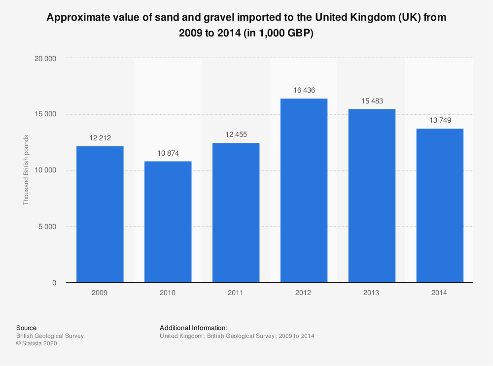 Statistic: Approximate value of sand and gravel imported to the United Kingdom (UK) from 2009 to 2014 (in 1,000 GBP) | Statista