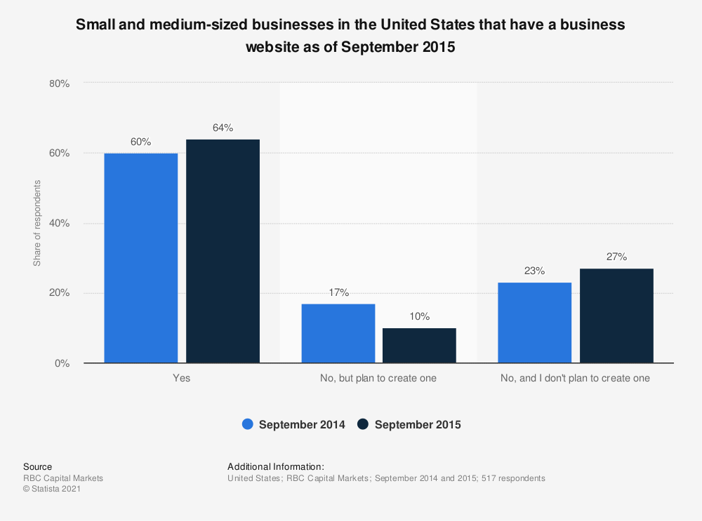 Statistic: Small and medium-sized businesses in the United States that have a business website as of September 2015 | Statista