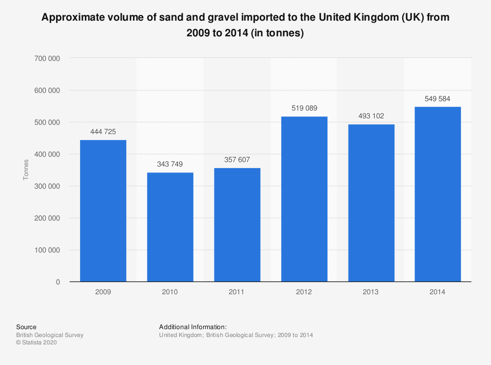Statistic: Approximate volume of sand and gravel imported to the United Kingdom (UK) from 2009 to 2014 (in tonnes) | Statista