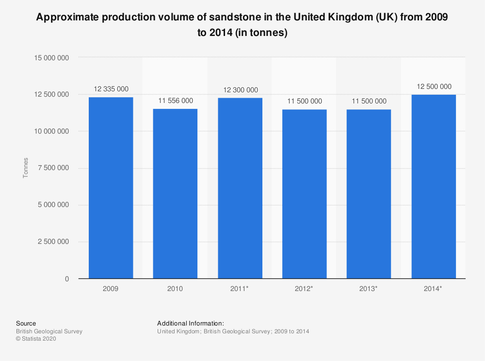 Statistic: Approximate production volume of sandstone in the United Kingdom (UK) from 2009 to 2014 (in tonnes) | Statista