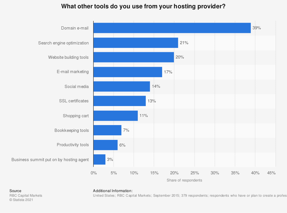 Statistic: What other tools do you use from your hosting provider? | Statista