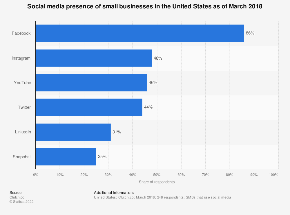 Statistic: Social media presence of small businesses in the United States as of March 2018 | Statista