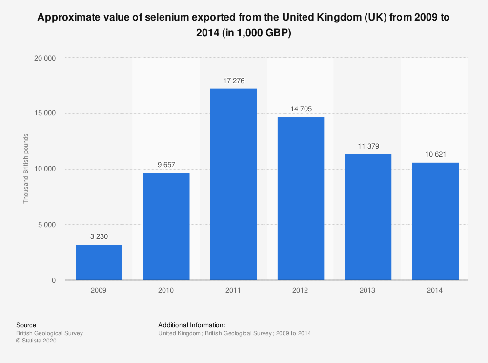 Statistic: Approximate value of selenium exported from the United Kingdom (UK) from 2009 to 2014 (in 1,000 GBP) | Statista
