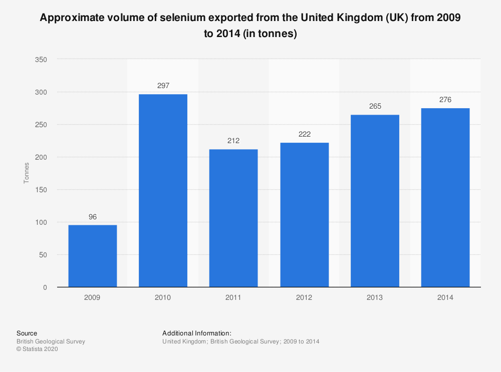 Statistic: Approximate volume of selenium exported from the United Kingdom (UK) from 2009 to 2014 (in tonnes) | Statista