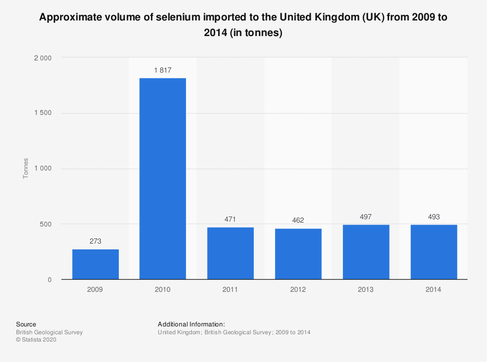 Statistic: Approximate volume of selenium imported to the United Kingdom (UK) from 2009 to 2014 (in tonnes) | Statista