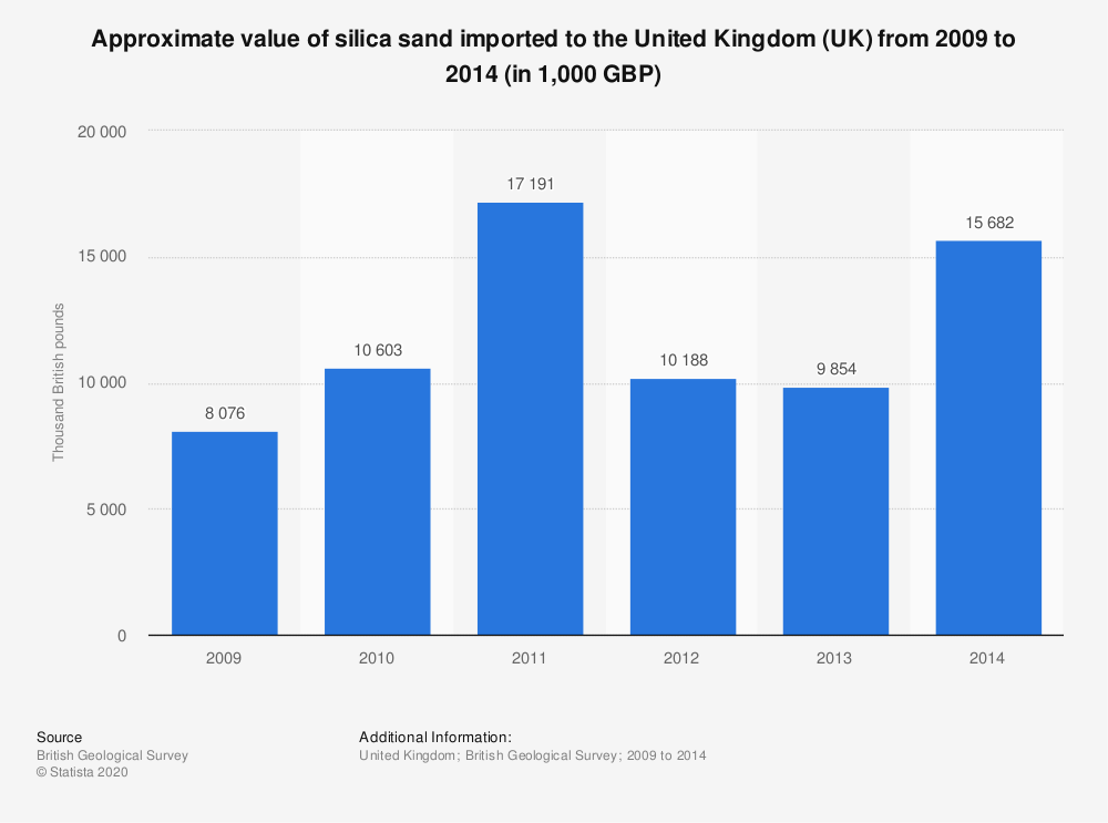 Statistic: Approximate value of silica sand imported to the United Kingdom (UK) from 2009 to 2014 (in 1,000 GBP) | Statista