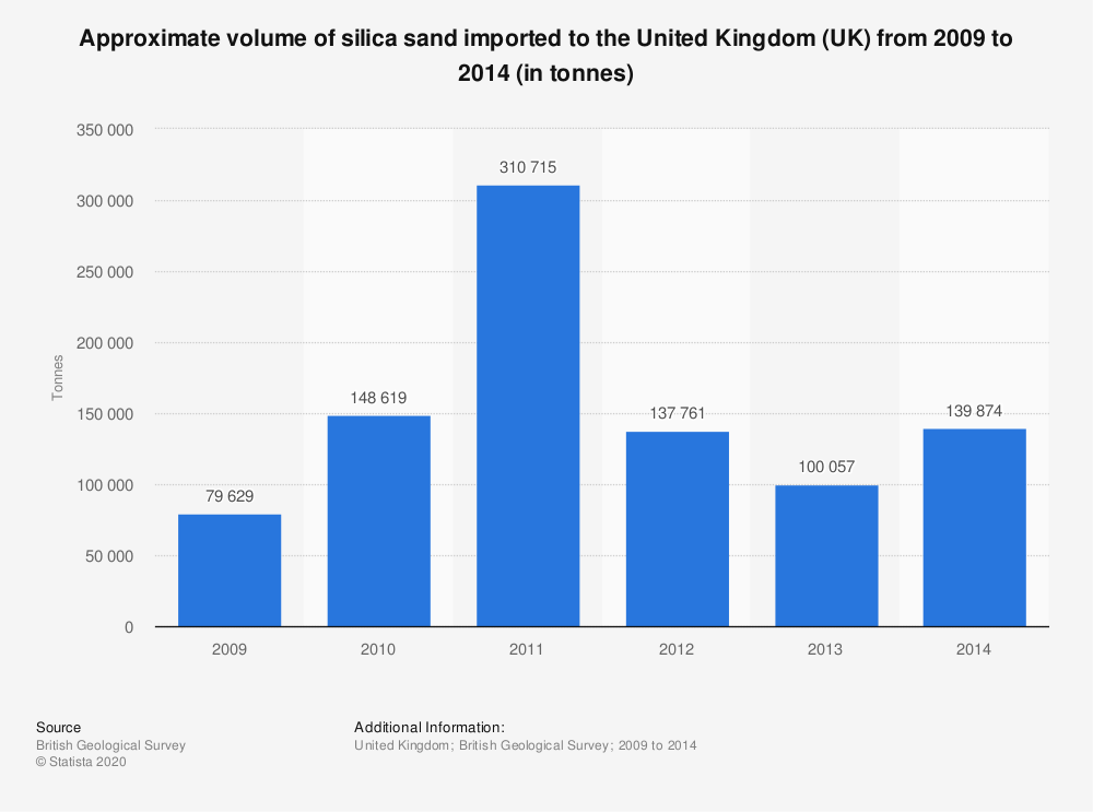 Statistic: Approximate volume of silica sand imported to the United Kingdom (UK) from 2009 to 2014 (in tonnes) | Statista