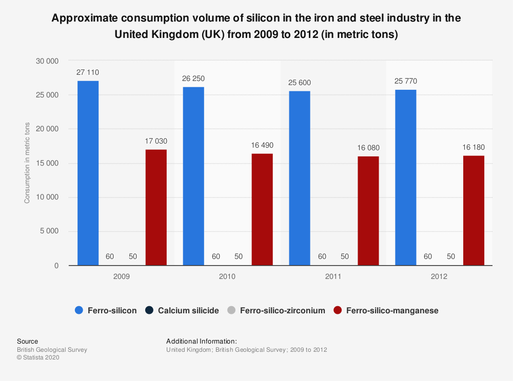 Statistic: Approximate consumption volume of silicon in the iron and steel industry in the United Kingdom (UK) from 2009 to 2012 (in metric tons) | Statista