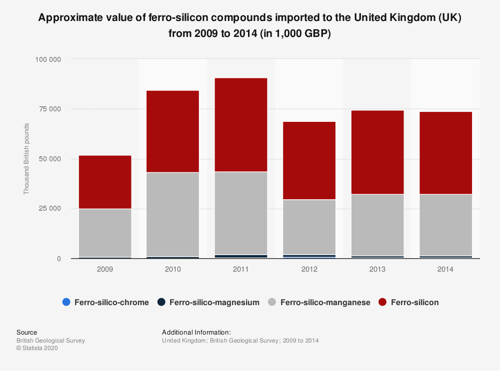 Statistic: Approximate value of ferro-silicon compounds imported to the United Kingdom (UK) from 2009 to 2014 (in 1,000 GBP) | Statista