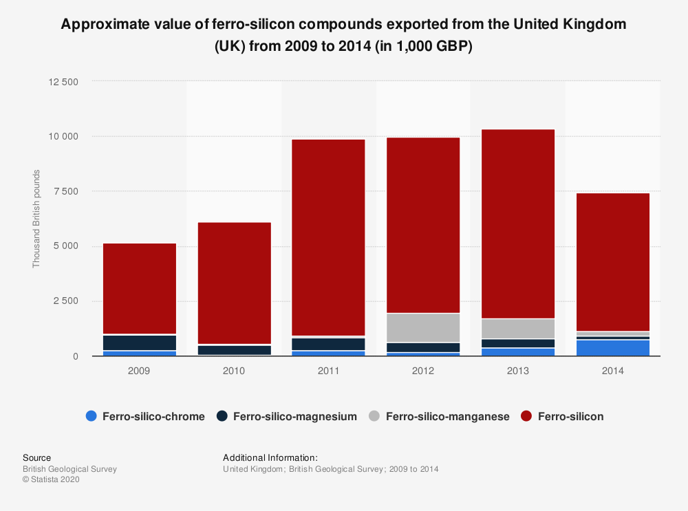 Statistic: Approximate value of ferro-silicon compounds exported from the United Kingdom (UK) from 2009 to 2014 (in 1,000 GBP) | Statista