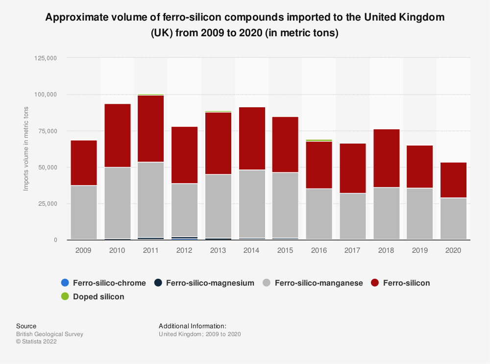 Statistic: Approximate volume of ferro-silicon compounds imported to the United Kingdom (UK) from 2009 to 2018 (in metric tons) | Statista
