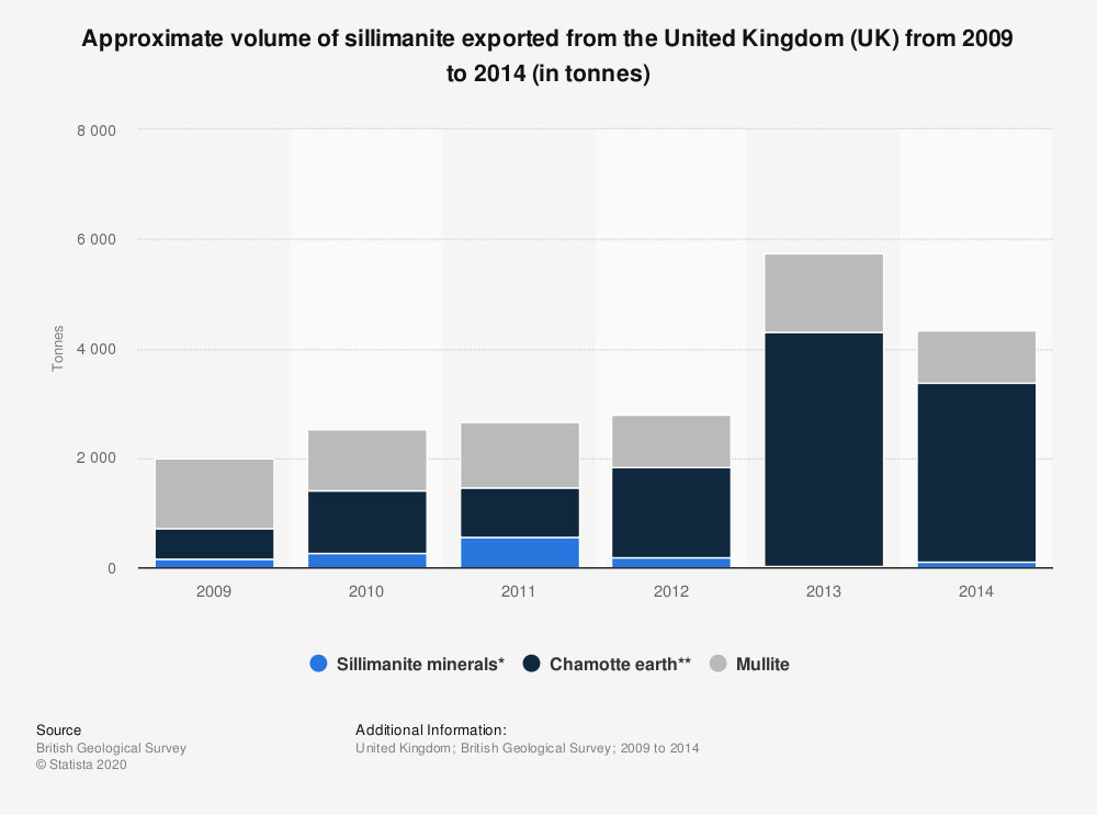 Statistic: Approximate volume of sillimanite exported from the United Kingdom (UK) from 2009 to 2014 (in tonnes) | Statista