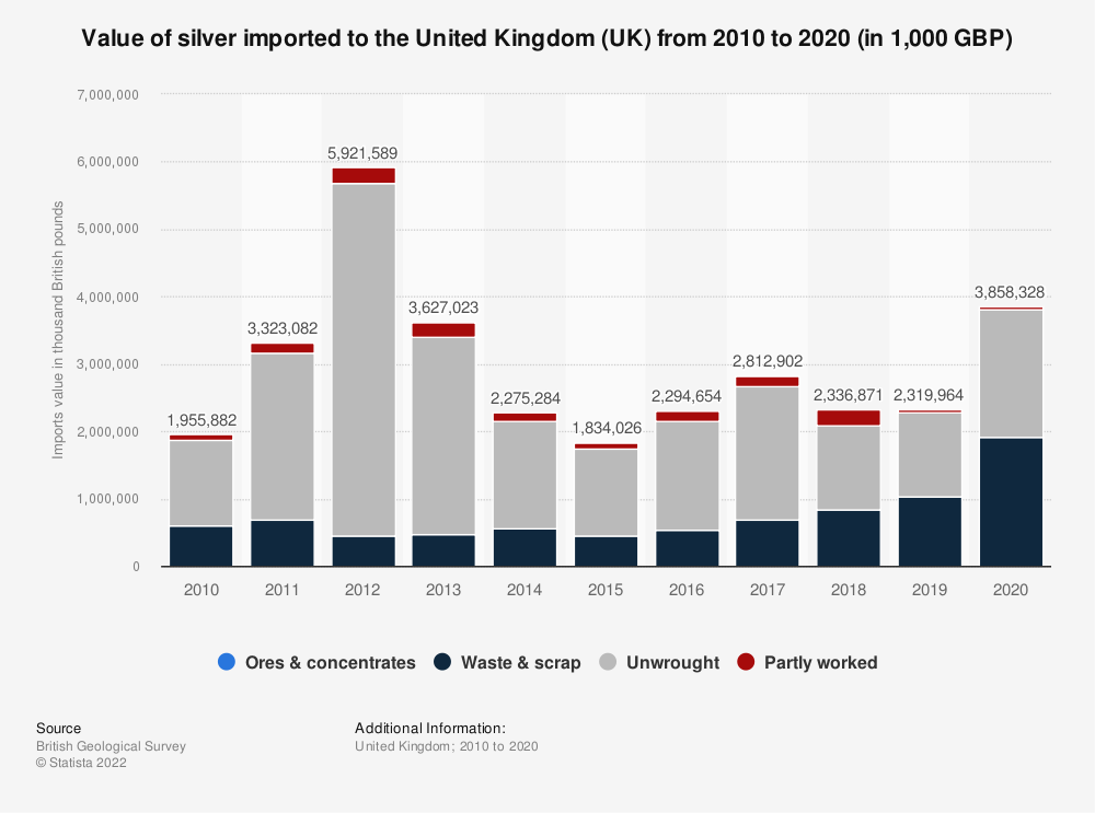 Statistic: Value of silver imported to the United Kingdom (UK) from 2009 to 2019 (in 1,000 GBP) | Statista