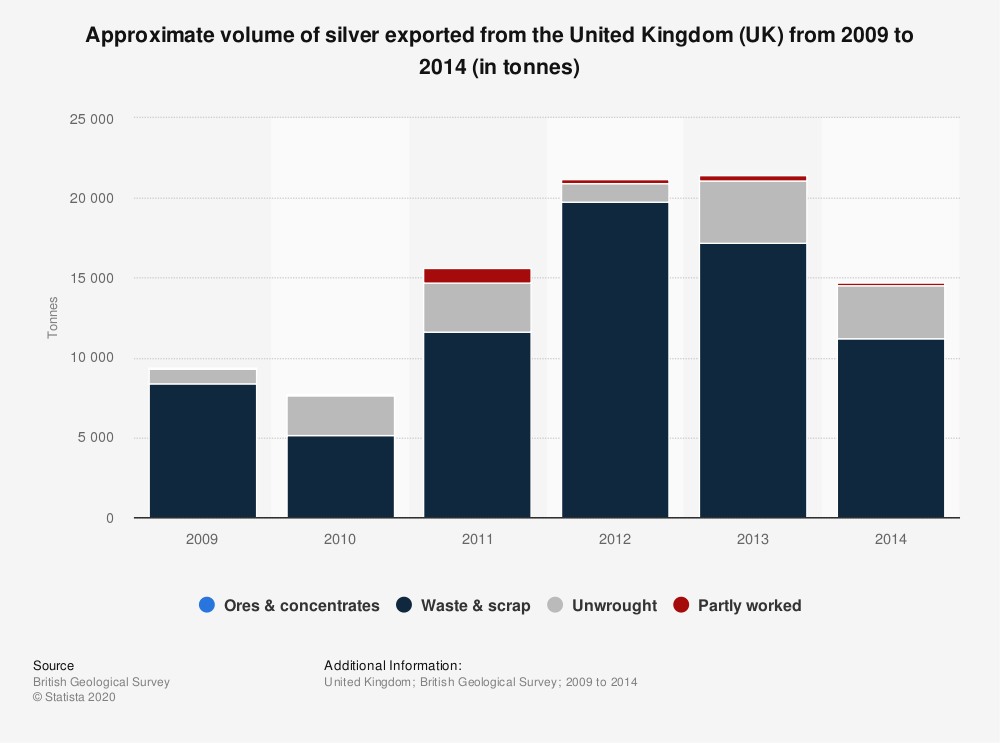 Statistic: Approximate volume of silver exported from the United Kingdom (UK) from 2009 to 2014 (in tonnes) | Statista
