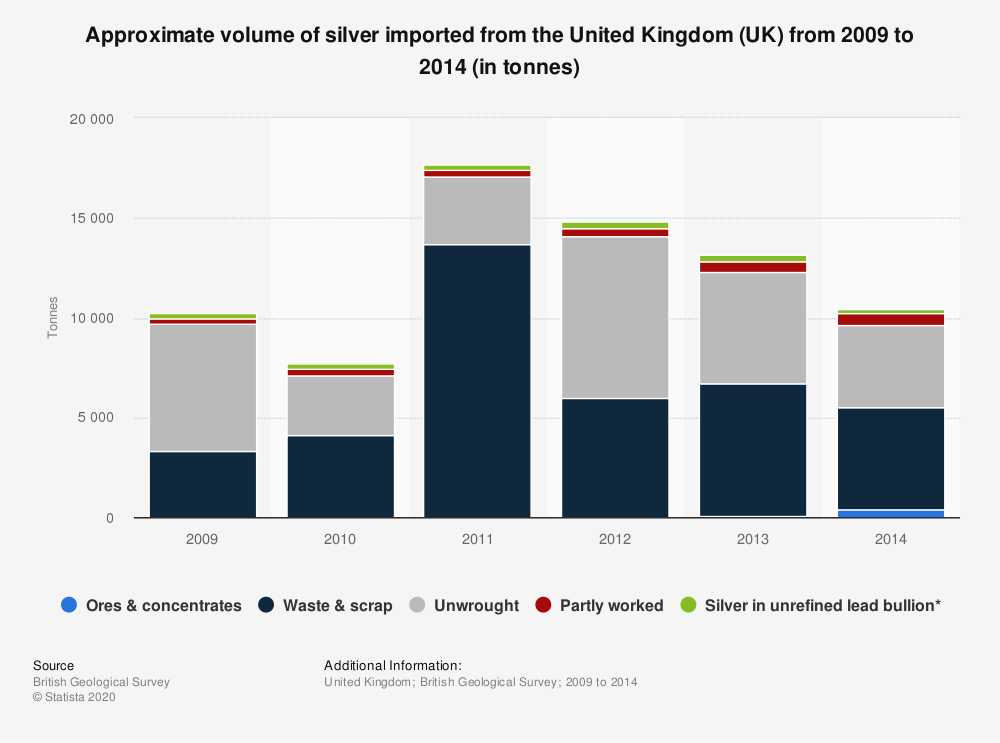 Statistic: Approximate volume of silver imported from the United Kingdom (UK) from 2009 to 2014 (in tonnes) | Statista