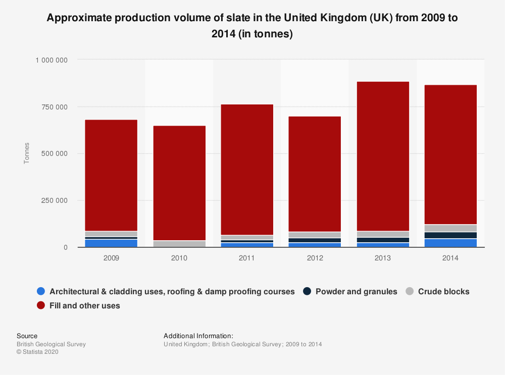 Statistic: Approximate production volume of slate in the United Kingdom (UK) from 2009 to 2014 (in tonnes) | Statista