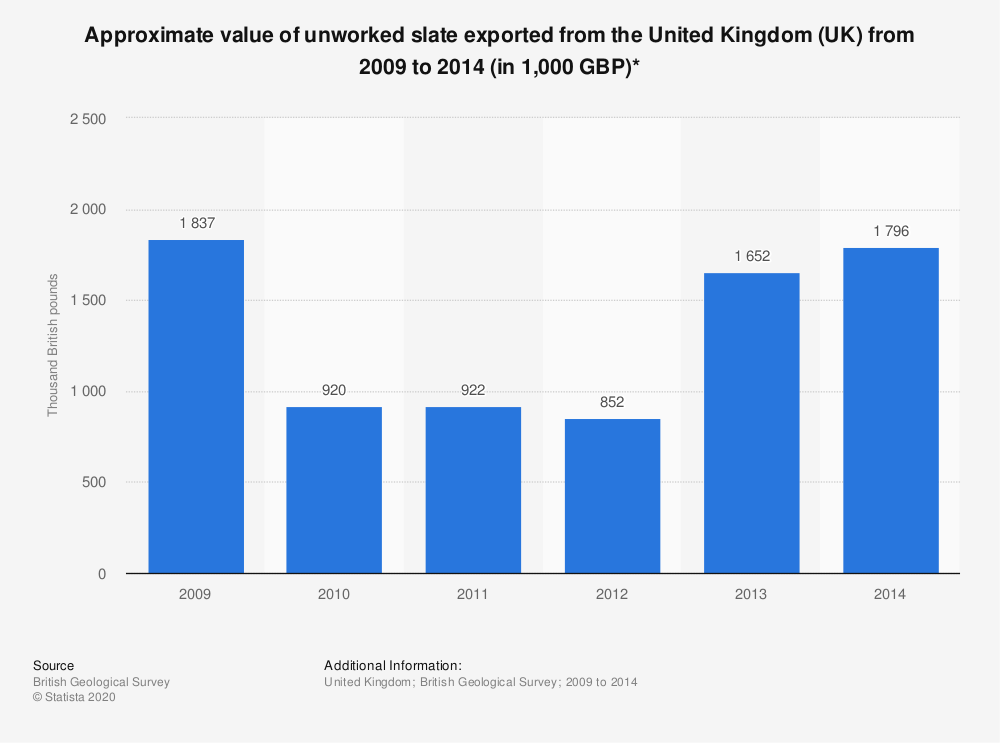 Statistic: Approximate value of unworked slate exported from the United Kingdom (UK) from 2009 to 2014 (in 1,000 GBP)* | Statista