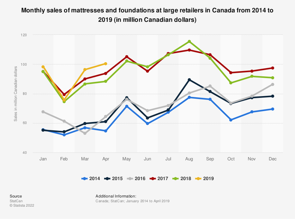 Statistic: Monthly sales of mattresses and foundations at large retailers in Canada from 2014 to 2019 (in million Canadian dollars)  | Statista