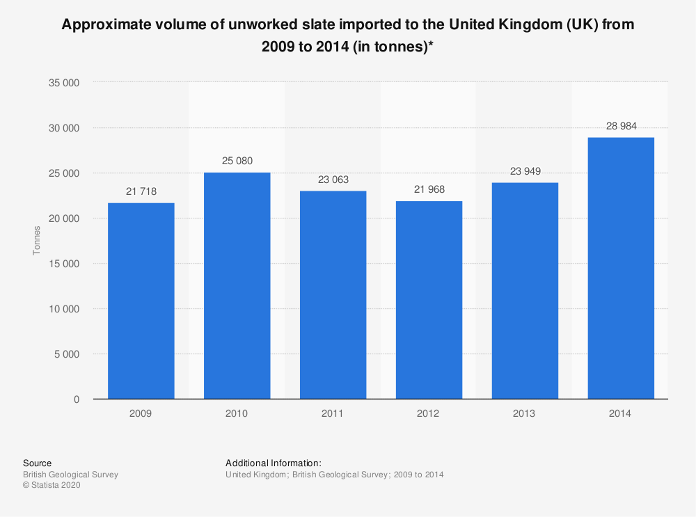 Statistic: Approximate volume of unworked slate imported to the United Kingdom (UK) from 2009 to 2014 (in tonnes)* | Statista