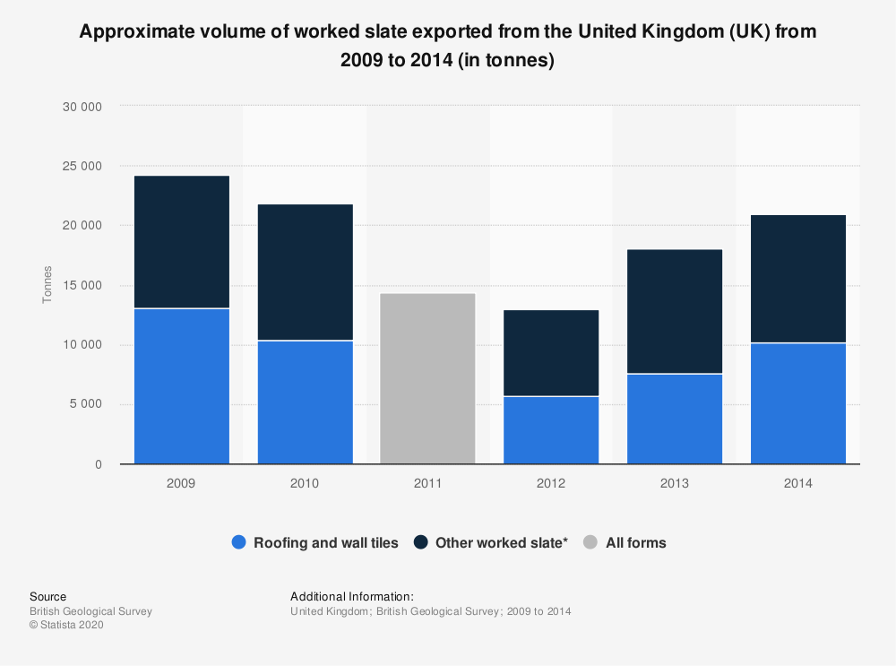 Statistic: Approximate volume of worked slate exported from the United Kingdom (UK) from 2009 to 2014 (in tonnes)   Statista