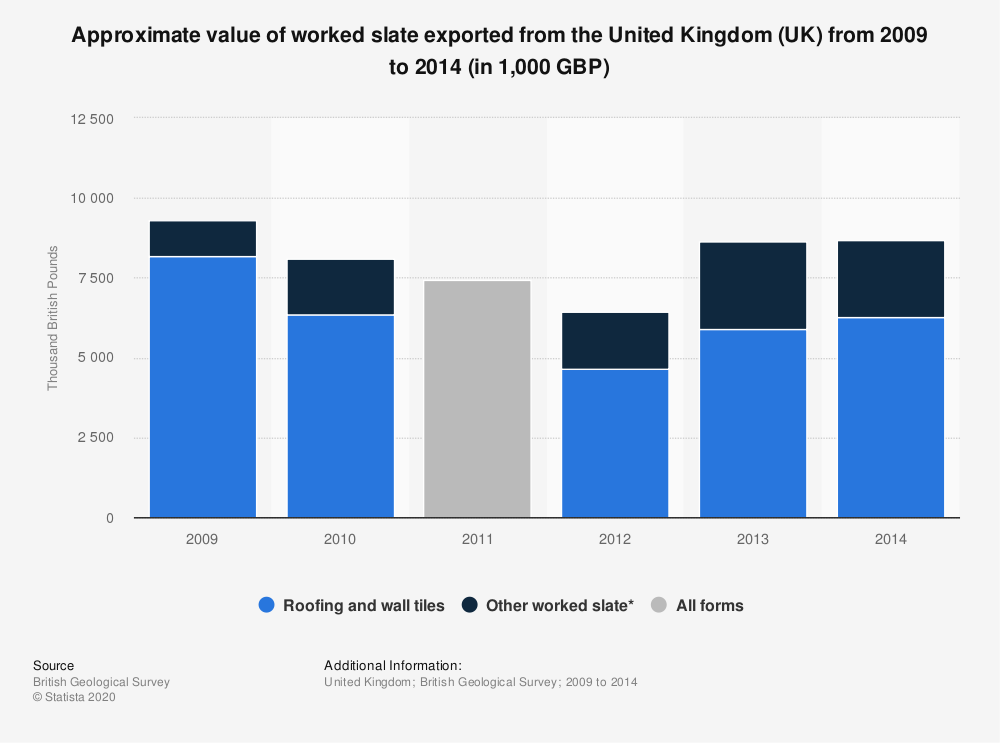 Statistic: Approximate value of worked slate exported from the United Kingdom (UK) from 2009 to 2014 (in 1,000 GBP) | Statista