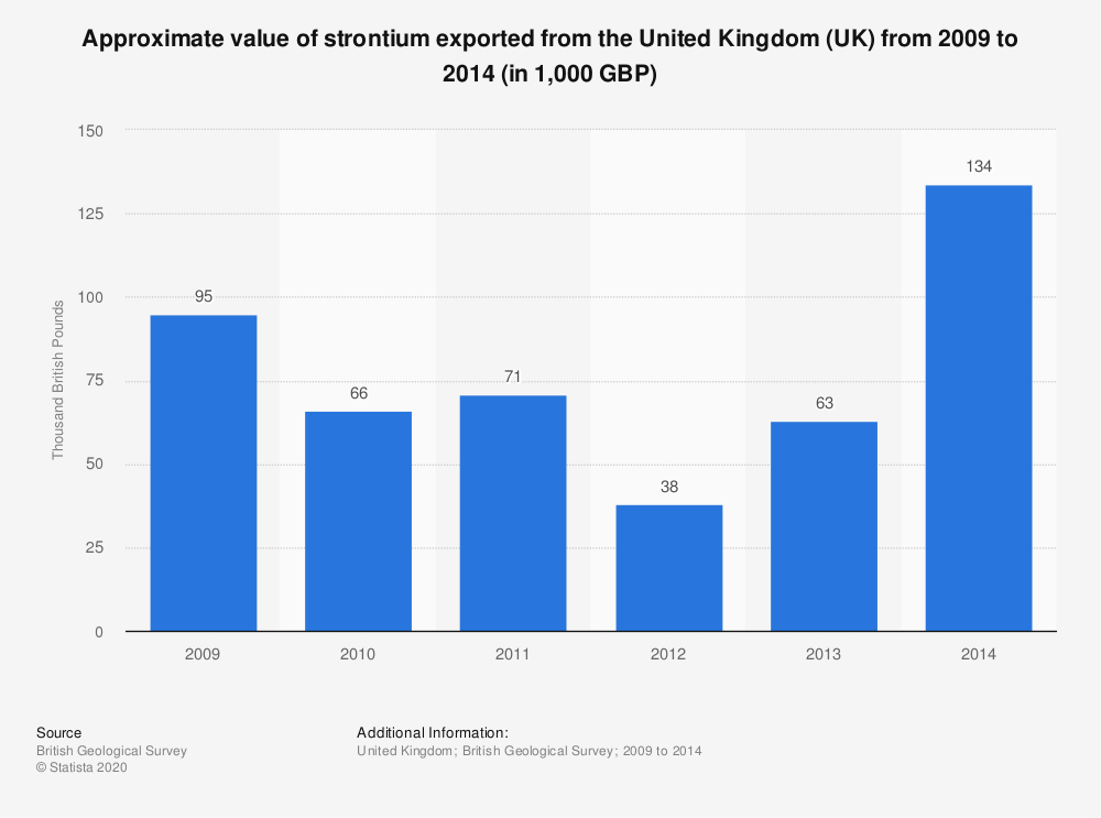 Statistic: Approximate value of strontium exported from the United Kingdom (UK) from 2009 to 2014 (in 1,000 GBP) | Statista