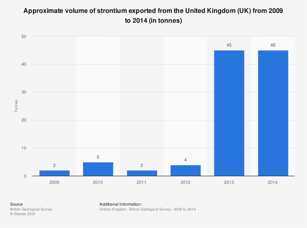 Statistic: Approximate volume of strontium exported from the United Kingdom (UK) from 2009 to 2014 (in tonnes) | Statista
