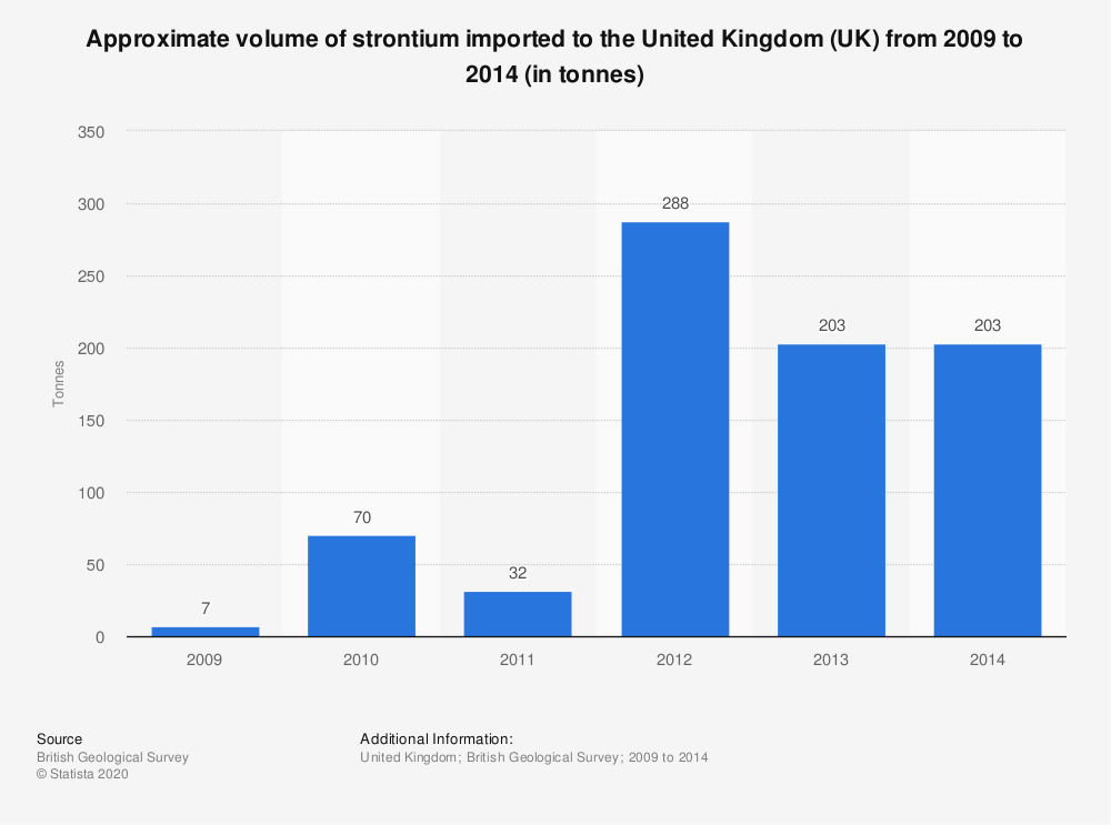 Statistic: Approximate volume of strontium imported to the United Kingdom (UK) from 2009 to 2014 (in tonnes) | Statista