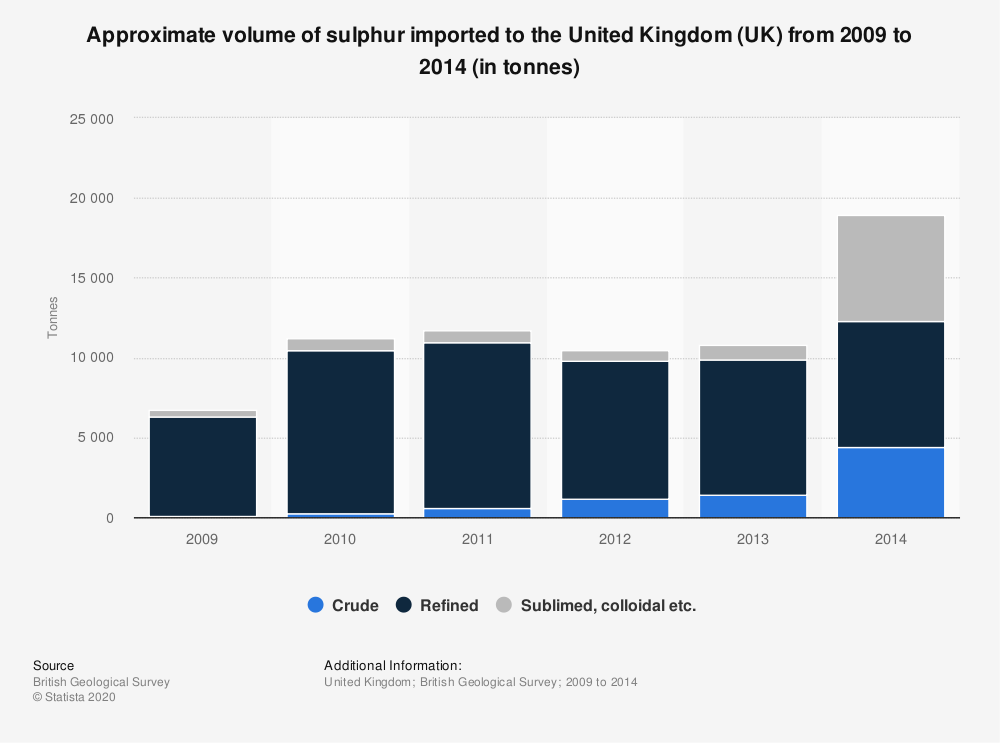 Statistic: Approximate volume of sulphur imported to the United Kingdom (UK) from 2009 to 2014 (in tonnes) | Statista