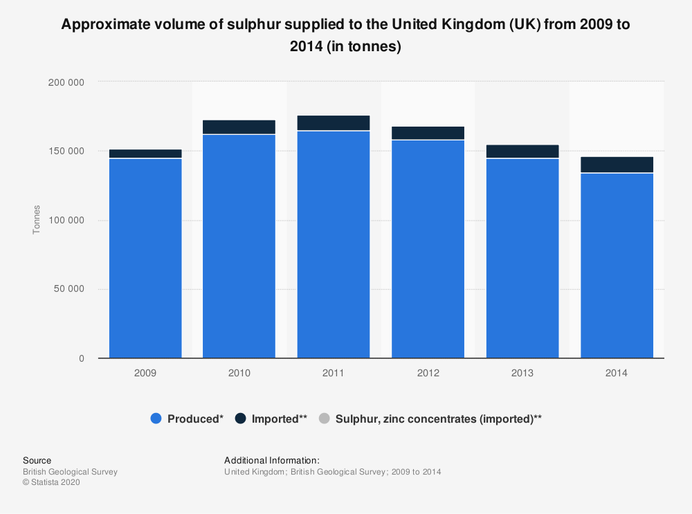 Statistic: Approximate volume of sulphur supplied to the United Kingdom (UK) from 2009 to 2014 (in tonnes) | Statista