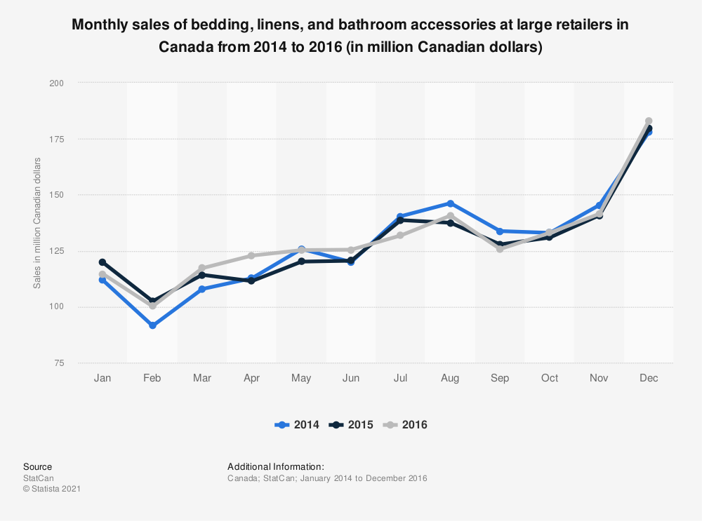Statistic: Monthly sales of bedding, linens and bathroom accessories at large retailers in Canada from 2014 to 2016 (in million Canadian dollars) | Statista