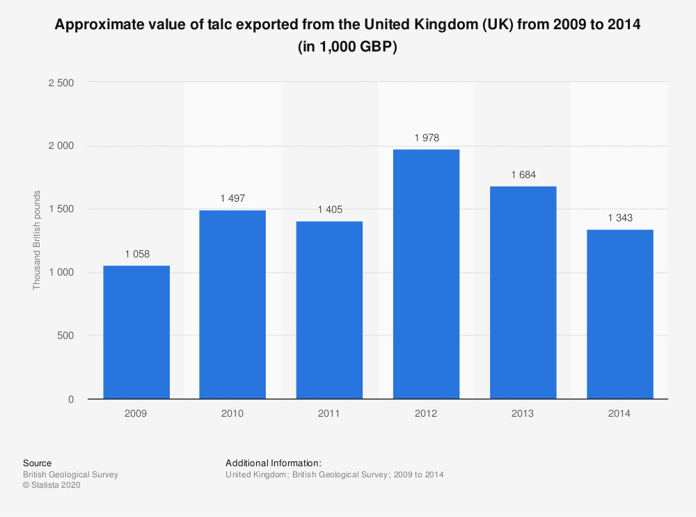 Statistic: Approximate value of talc exported from the United Kingdom (UK) from 2009 to 2014 (in 1,000 GBP)   Statista