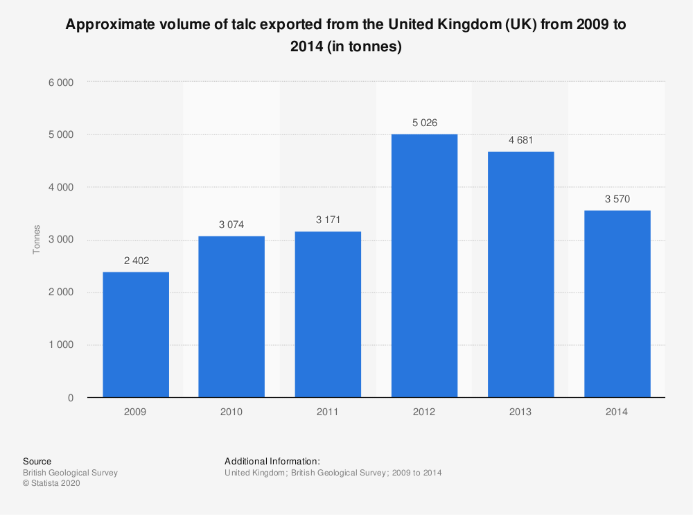 Statistic: Approximate volume of talc exported from the United Kingdom (UK) from 2009 to 2014 (in tonnes) | Statista