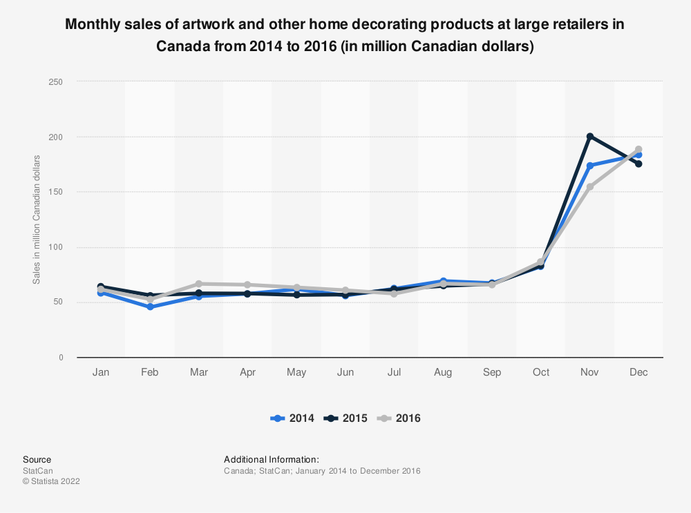 Statistic: Monthly sales of artwork and other home decorating products at large retailers in Canada from 2014 to 2016 (in million Canadian dollars)   Statista