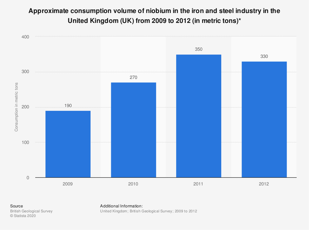 Statistic: Approximate consumption volume of niobium in the iron and steel industry in the United Kingdom (UK) from 2009 to 2012 (in metric tons)* | Statista