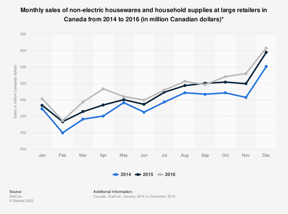 Statistic: Monthly sales of non-electric housewares and household supplies at large retailers in Canada from 2014 to 2016 (in million Canadian dollars)*  | Statista
