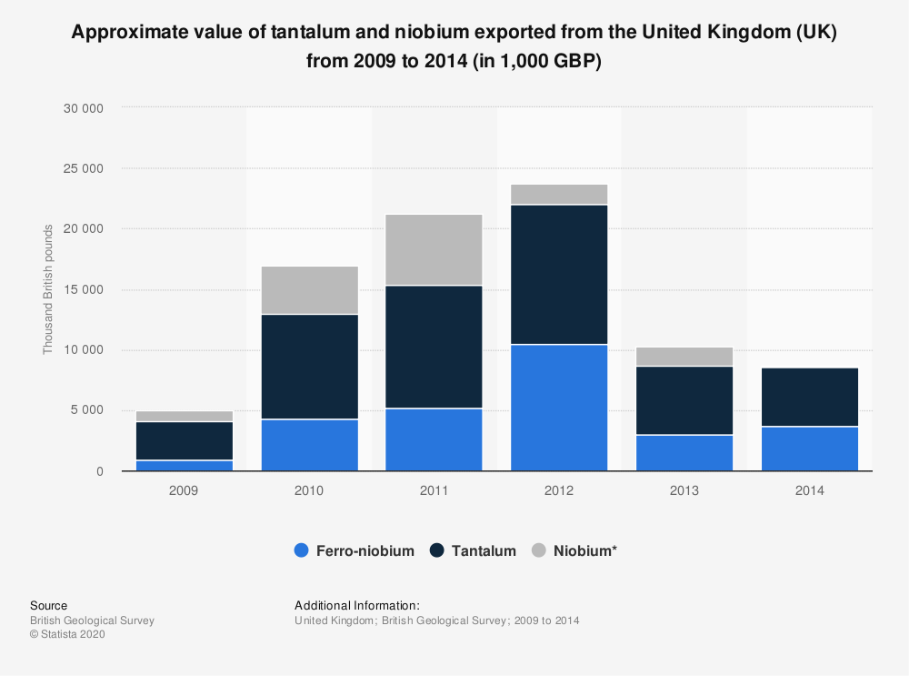 Statistic: Approximate value of tantalum and niobium exported from the United Kingdom (UK) from 2009 to 2014 (in 1,000 GBP) | Statista
