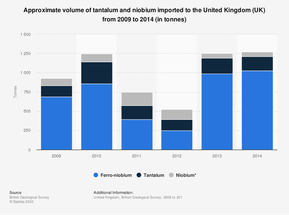 Statistic: Approximate volume of tantalum and niobium imported to the United Kingdom (UK) from 2009 to 2014 (in tonnes) | Statista