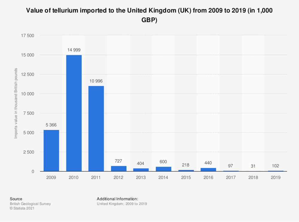 Statistic: Approximate value of tellurium imported to the United Kingdom (UK) from 2009 to 2017 (in 1,000 GBP) | Statista
