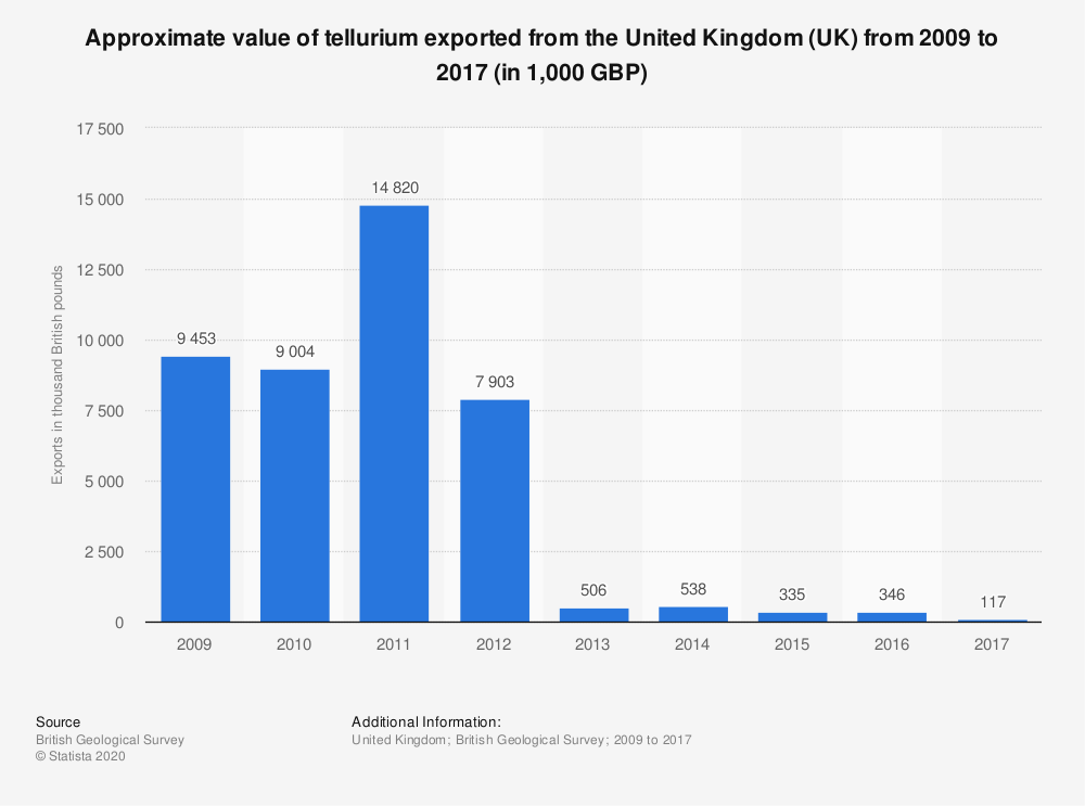 Statistic: Approximate value of tellurium exported from the United Kingdom (UK) from 2009 to 2017 (in 1,000 GBP) | Statista