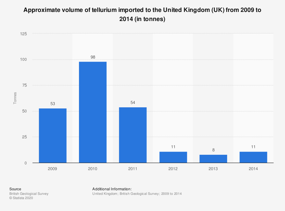 Statistic: Approximate volume of tellurium imported to the United Kingdom (UK) from 2009 to 2014 (in tonnes) | Statista