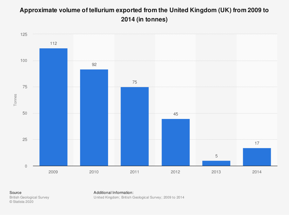 Statistic: Approximate volume of tellurium exported from the United Kingdom (UK) from 2009 to 2014 (in tonnes) | Statista