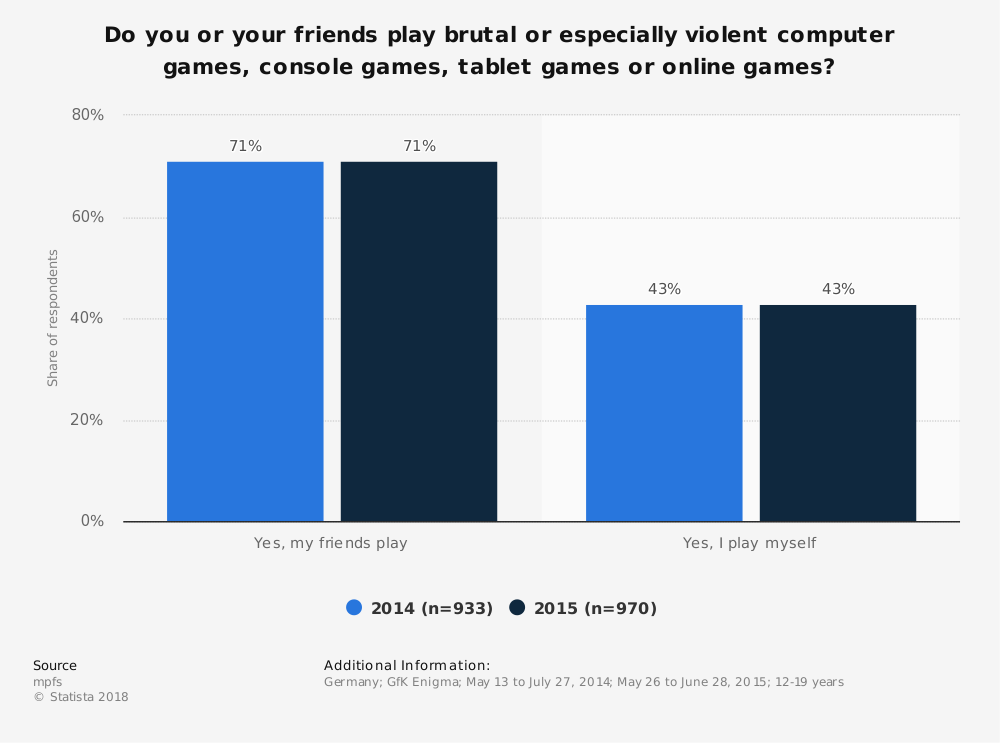 Statistic: Do you or your friends play brutal or especially violent computer games, console games, tablet games or online games?   Statista