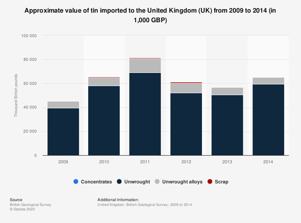 Statistic: Approximate value of tin imported to the United Kingdom (UK) from 2009 to 2014 (in 1,000 GBP) | Statista