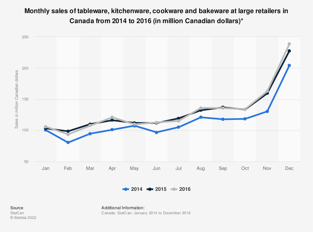 Statistic: Monthly sales of tableware, kitchenware, cookware and bakeware at large retailers in Canada from 2014 to 2016 (in million Canadian dollars)* | Statista